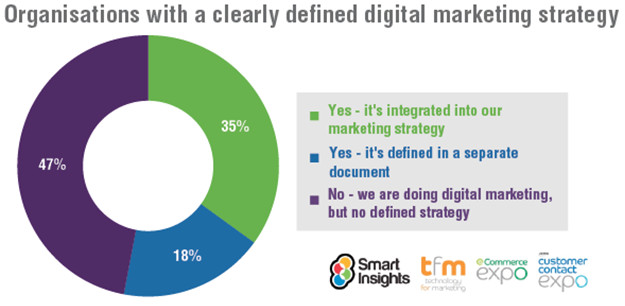 Organisations-with-clearly-defined-digital-marketing-strategy